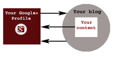 Author markup algorithm