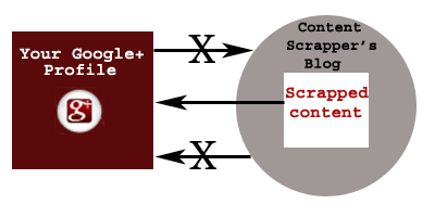 Author Markup Content Scrapping
