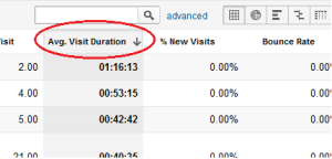 GA dash - avg visit duration