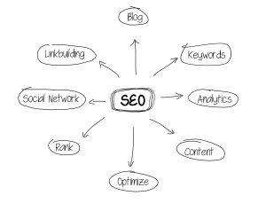 search engine optimization components